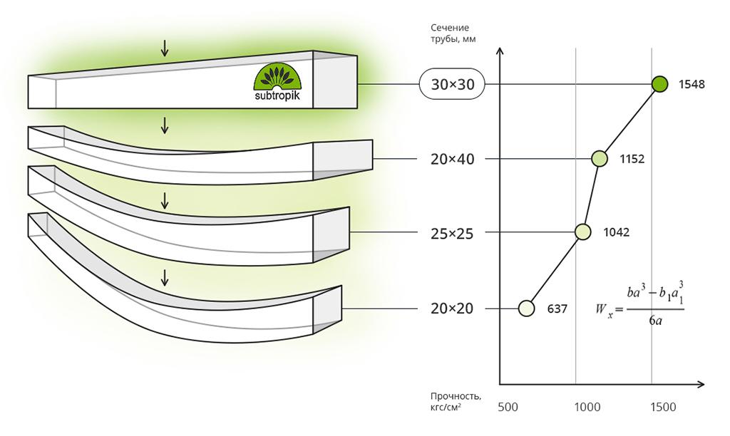 Соединительные элементы для конструкций из труб
